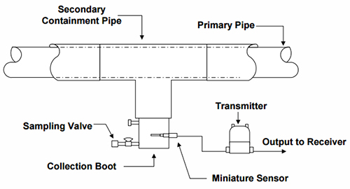 Leak Detection For Double Wall Pipe