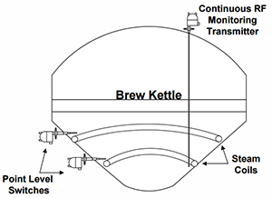 Measuring Level of Wort in a Brew Kettle
