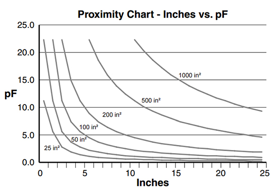 Proximity Chart - Inches vs. pF