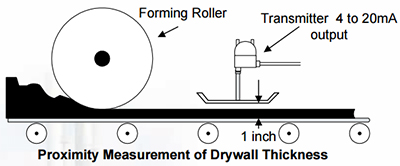 Proximity Measurement of Drywall Thickness